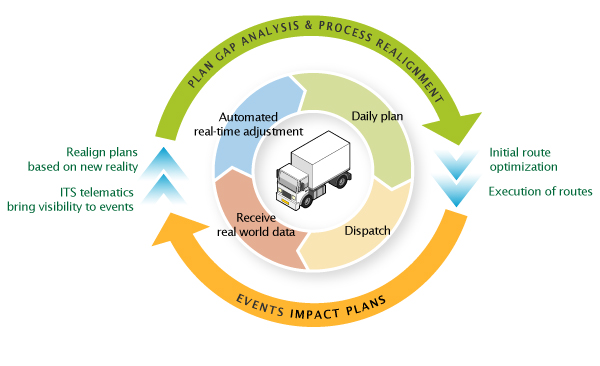 Real-time demand response in the dispatch workflow